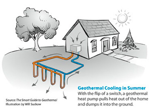 Geothermal heat pump contractor in Orange Park