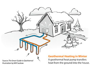 Geothermal heat pump installation in Gainesville