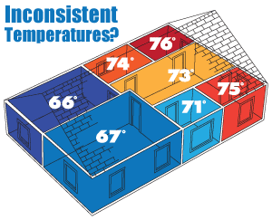It's time to regulate temperatures. We suggest home insulation in Greater Gainesville