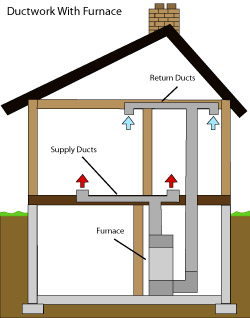 diagram of how air ductwork operates within a Greater Gainesville home